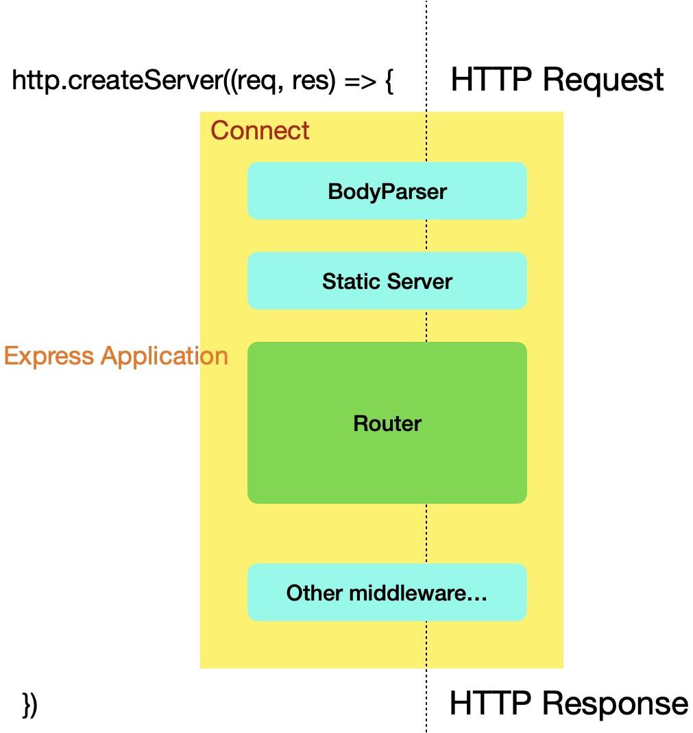 Express Framework