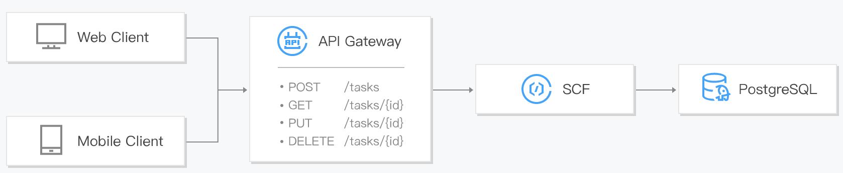 Serverless HTTP Framework