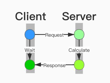Web Service Flow